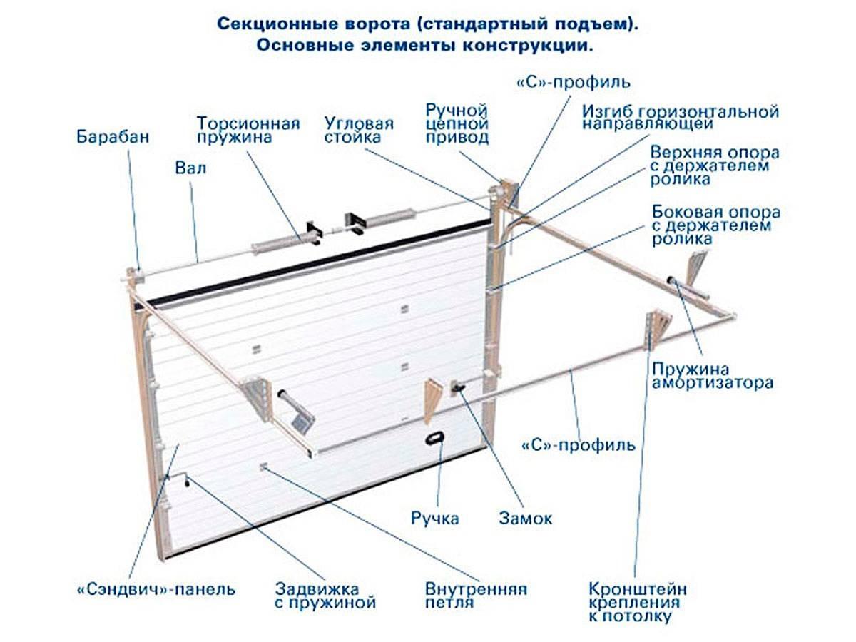 Секционные ворота установка