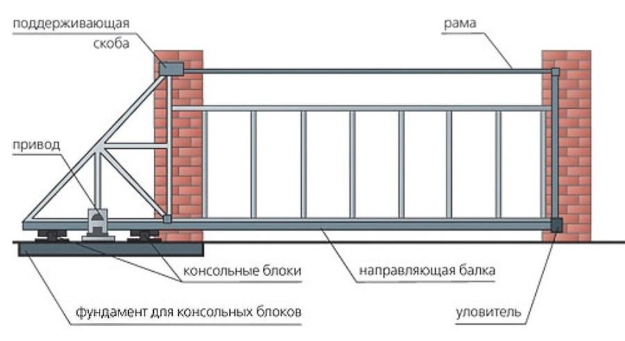 Ворота откатные чертеж